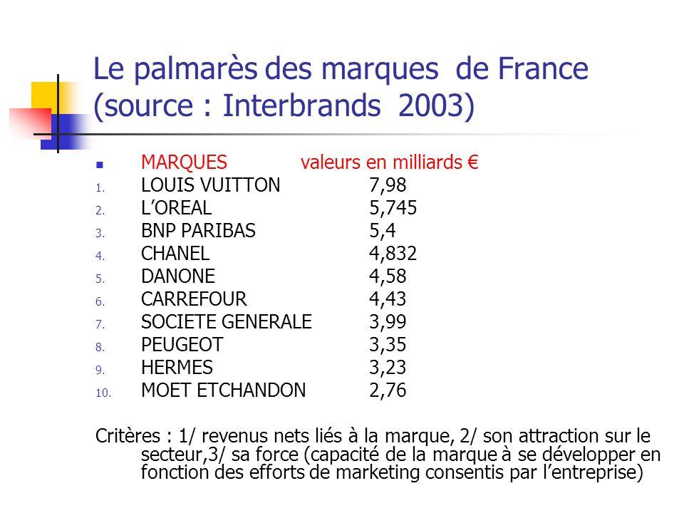 Le palmarès des marques de France (source : Interbrands 2003)