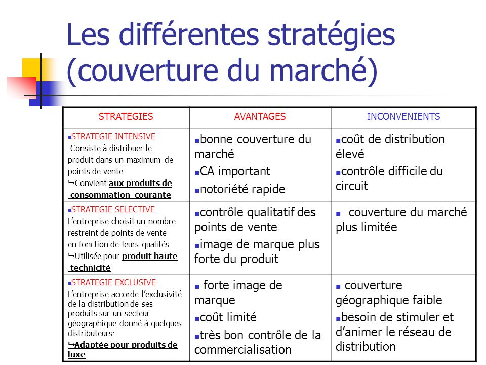 Les différentes stratégies (couverture du marché)