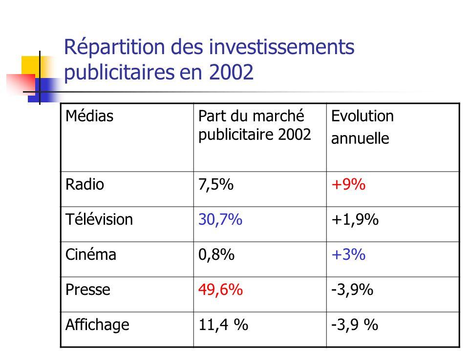 Répartition des investissements publicitaires en 2002