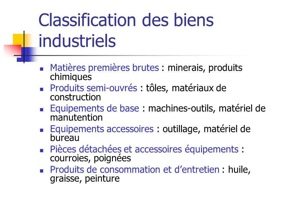 Classification des biens industriels