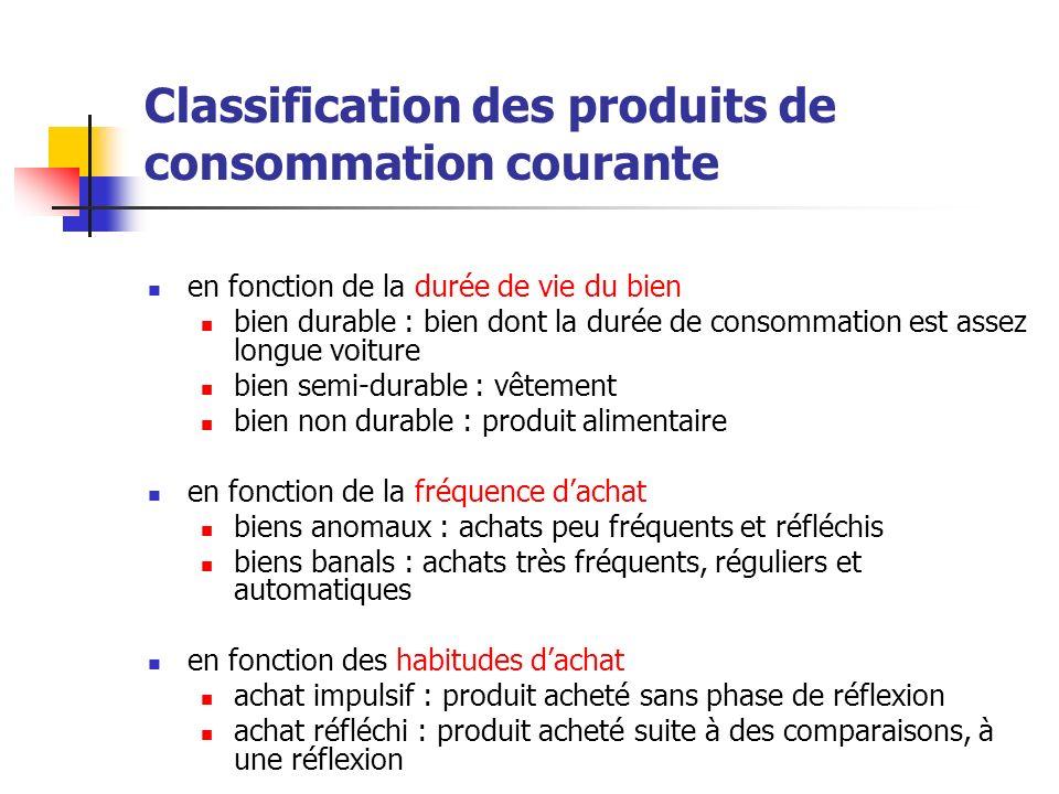 Classification des produits de consommation courante