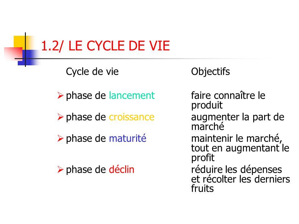 1.2/ LE CYCLE DE VIE Cycle de vie Objectifs