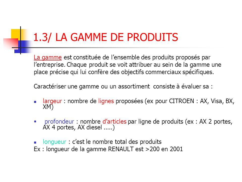 1.3/ LA GAMME DE PRODUITS La gamme est constituée de l'ensemble des produits proposés par.
