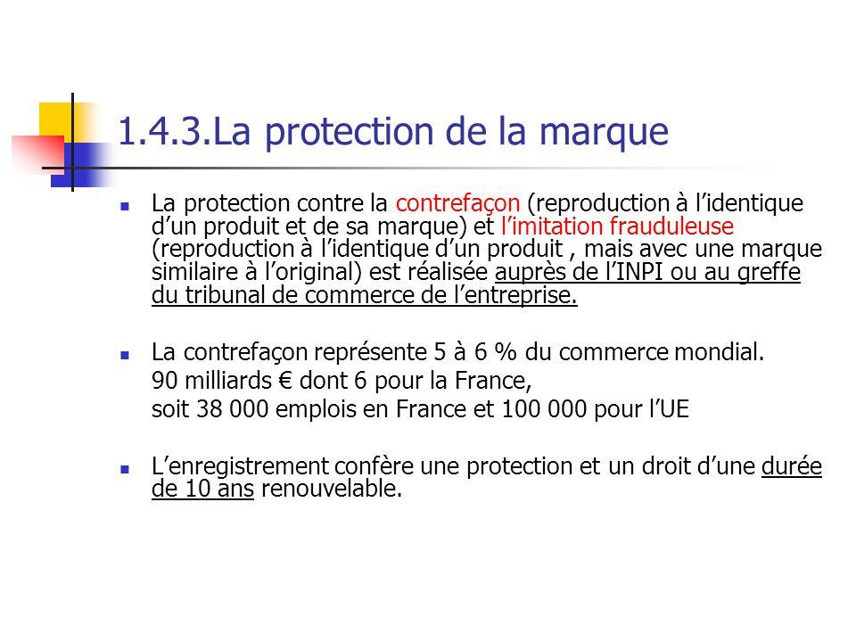 1.4.3.La protection de la marque