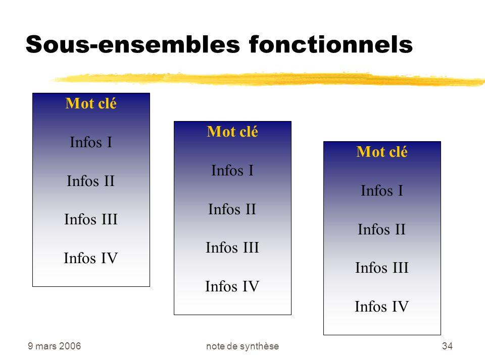 Sous-ensembles fonctionnels