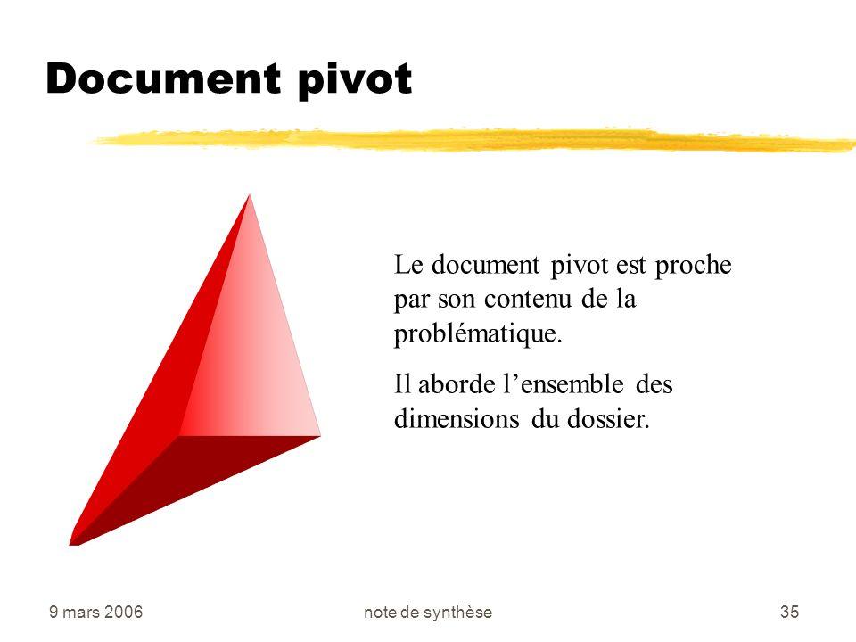 Document pivot Le document pivot est proche par son contenu de la problématique. Il aborde l'ensemble des dimensions du dossier.