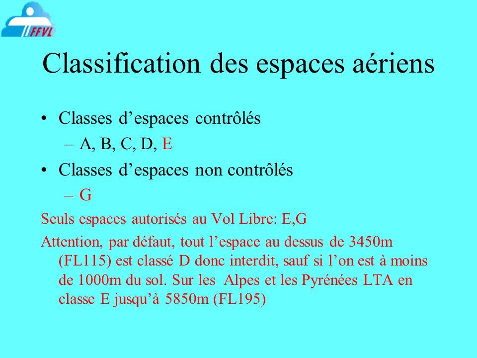Classification des espaces aériens