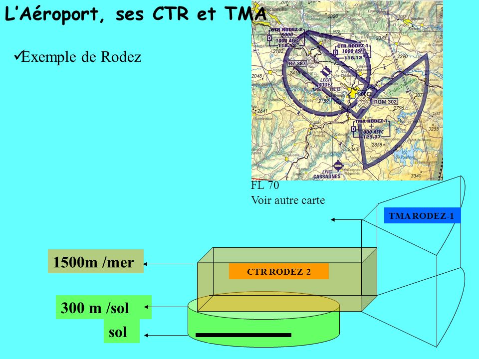 L'Aéroport, ses CTR et TMA