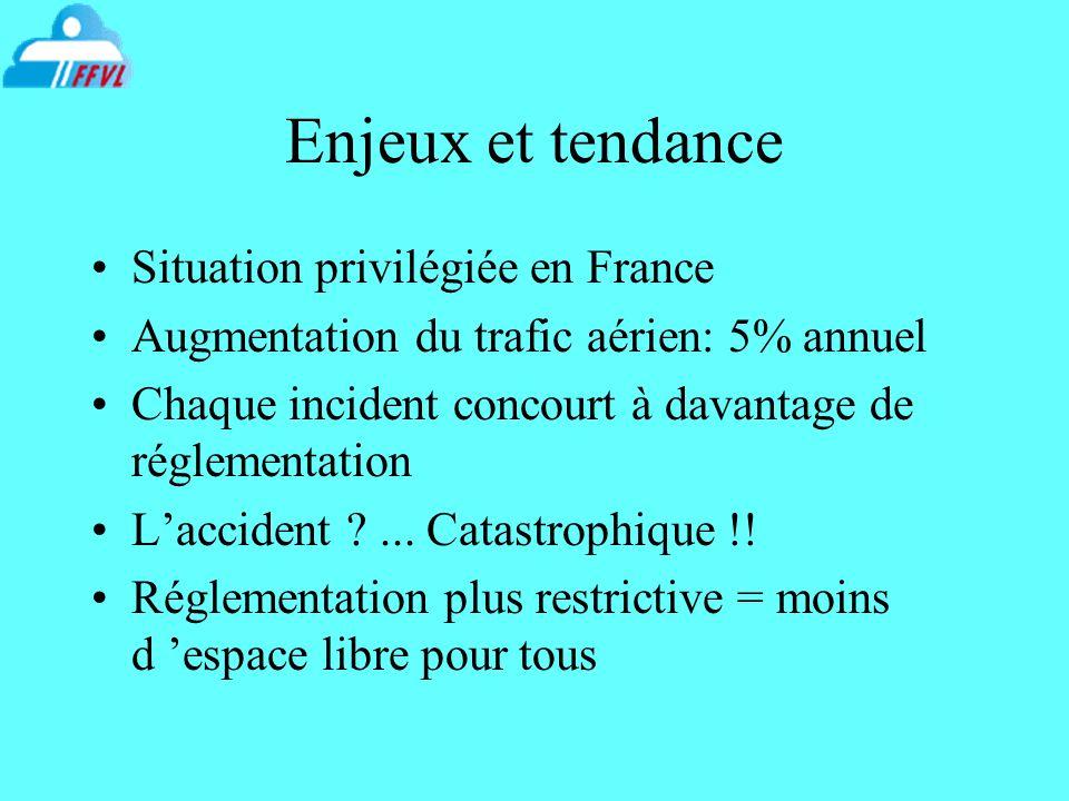 Enjeux et tendance Situation privilégiée en France