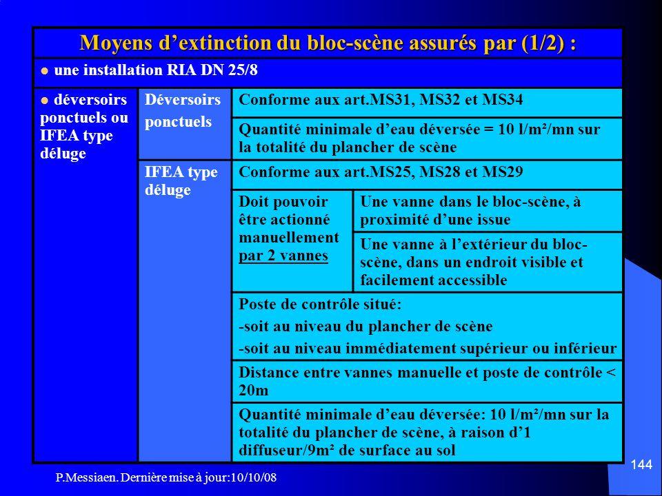 Moyens d'extinction du bloc-scène assurés par (1/2) :