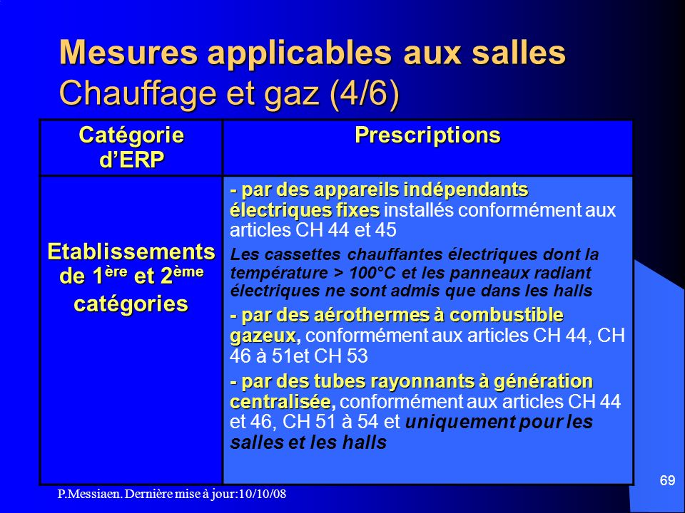 Mesures applicables aux salles Chauffage et gaz (4/6)