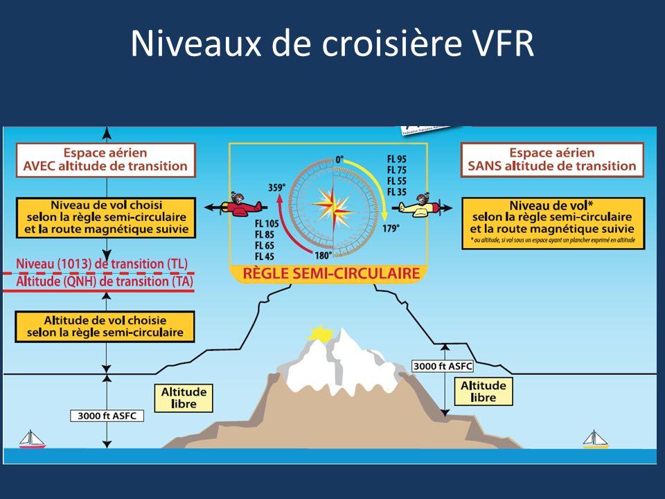 Niveaux de croisière VFR