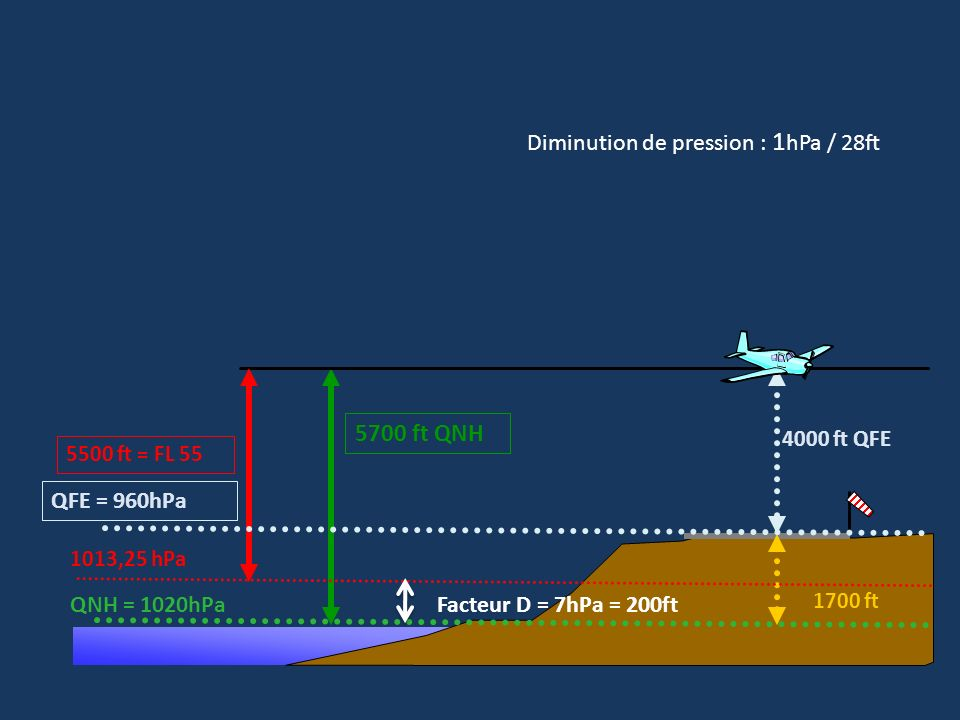 5700 ft QNH Diminution de pression : 1hPa / 28ft QFE = 960hPa