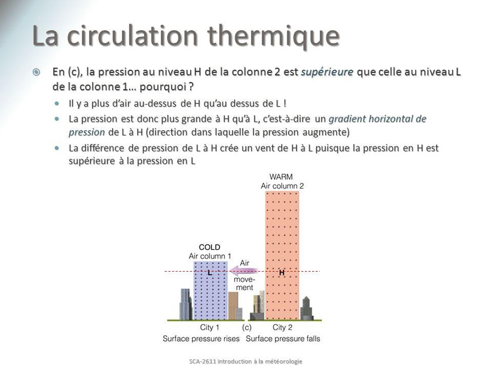 La circulation thermique
