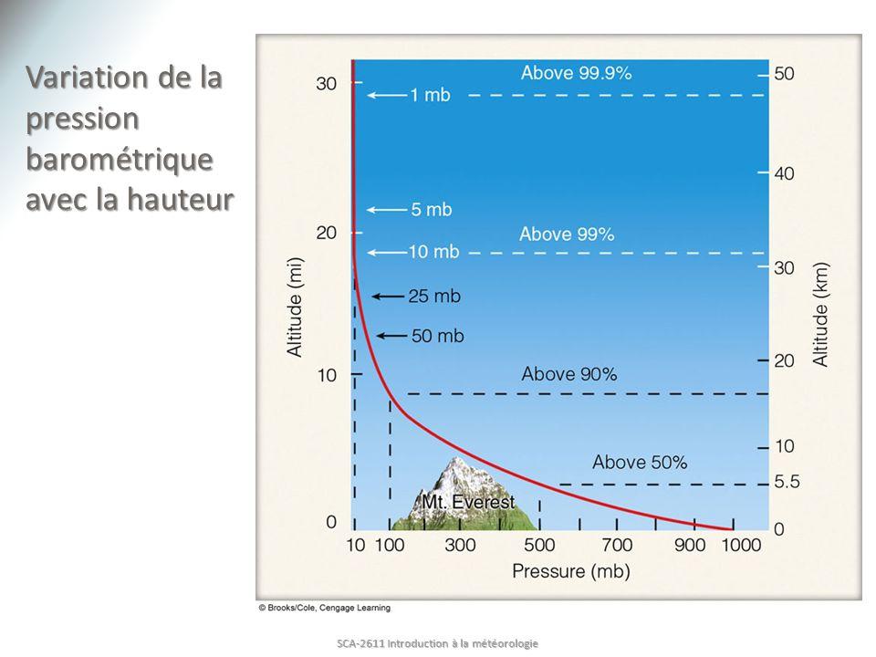 Variation de la pression barométrique avec la hauteur
