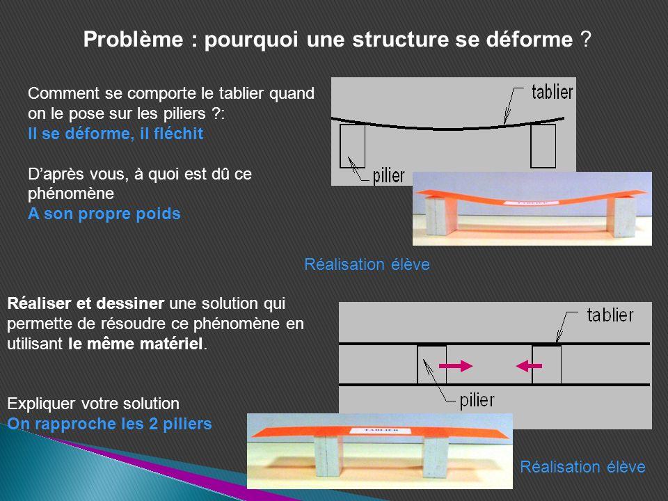 Problème : pourquoi une structure se déforme