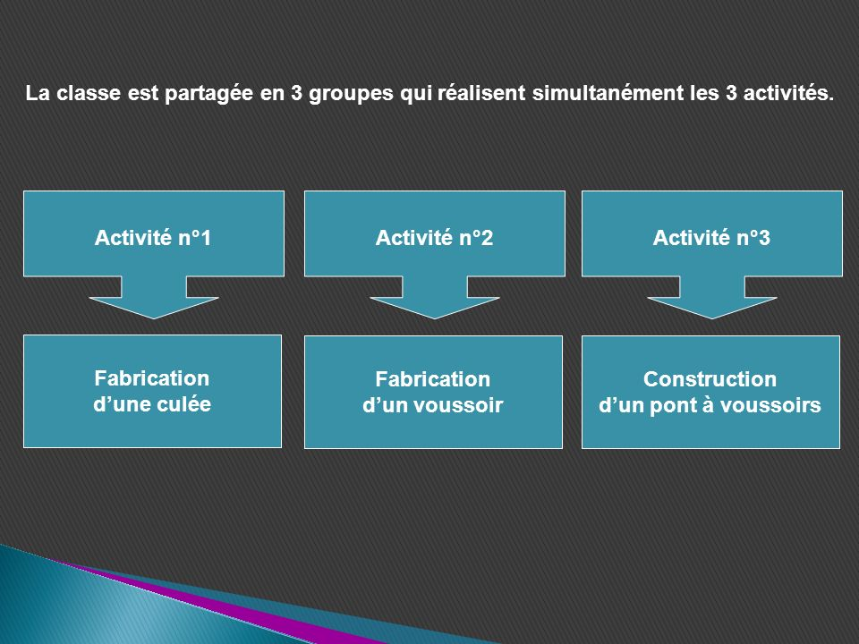La classe est partagée en 3 groupes qui réalisent simultanément les 3 activités.