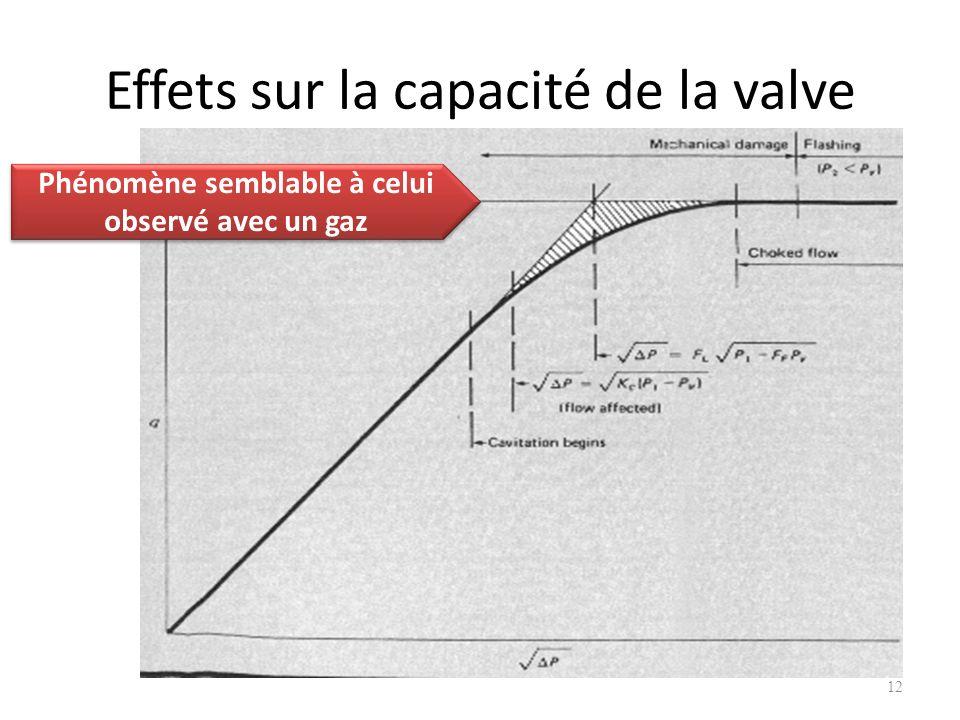 Effets sur la capacité de la valve