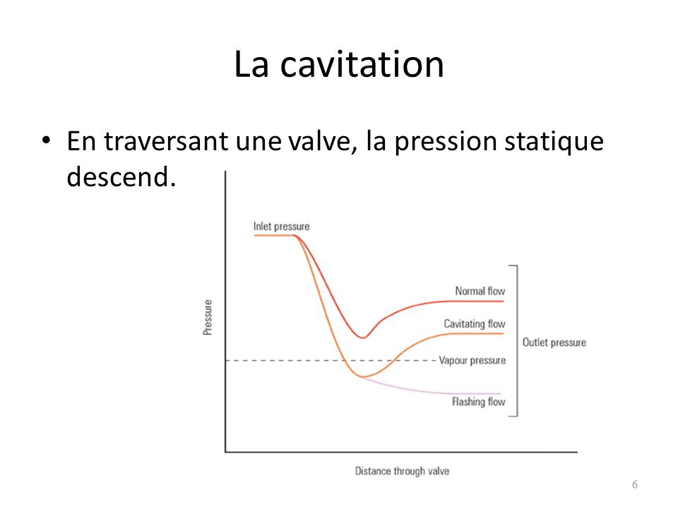 La cavitation En traversant une valve, la pression statique descend.