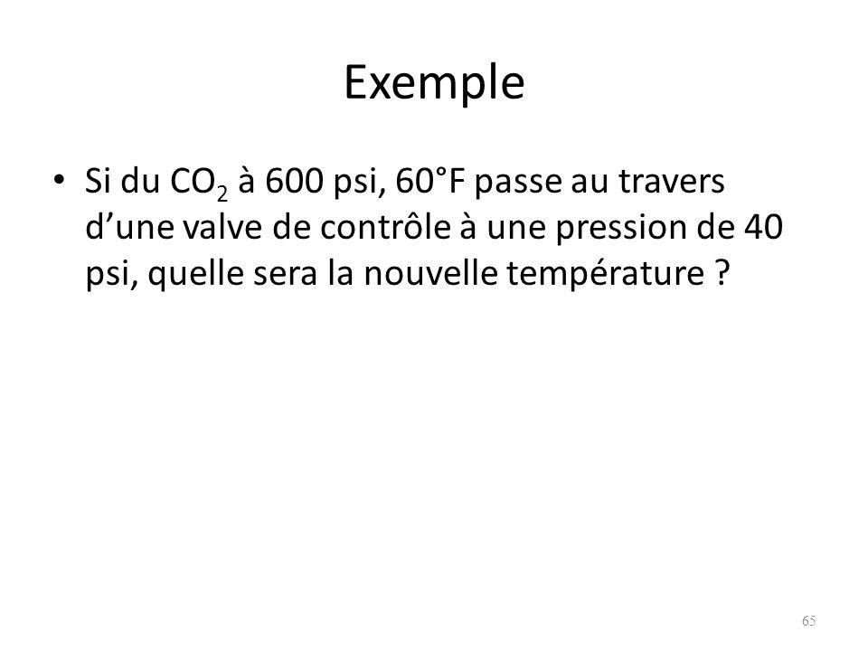 Exemple Si du CO2 à 600 psi, 60°F passe au travers d'une valve de contrôle à une pression de 40 psi, quelle sera la nouvelle température