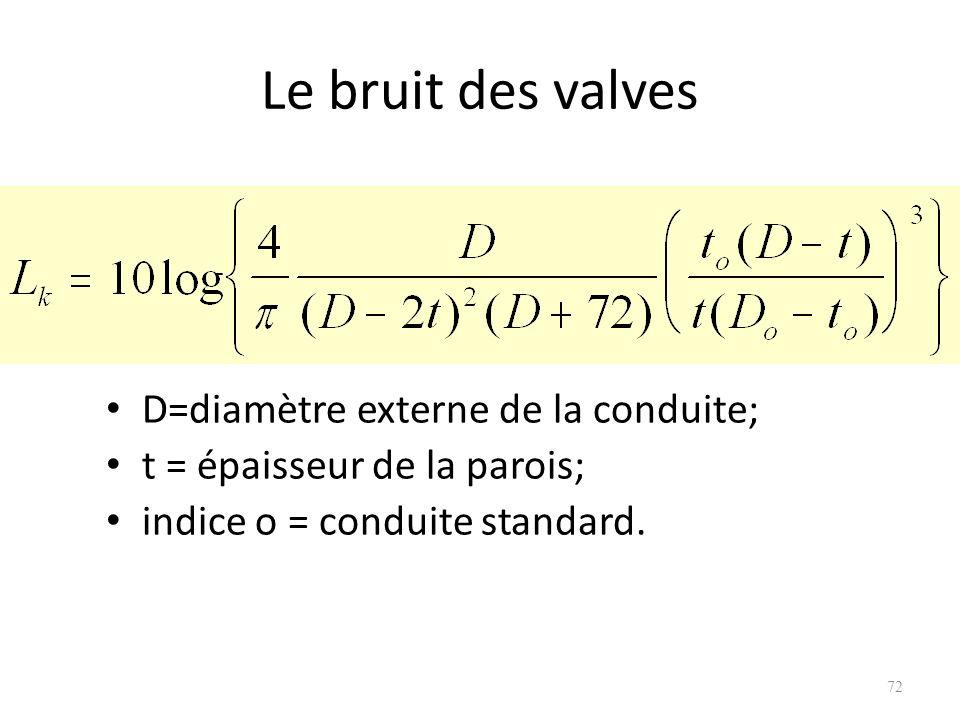 Le bruit des valves D=diamètre externe de la conduite;