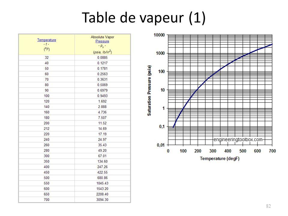 Table de vapeur (1)