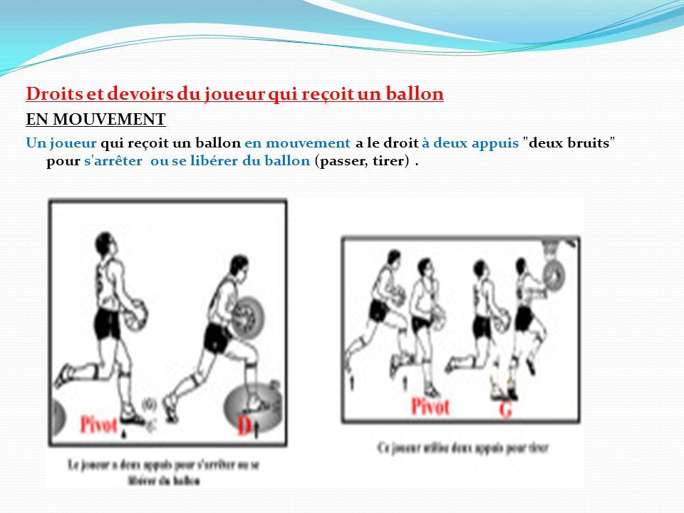 Droits et devoirs du joueur qui reçoit un ballon