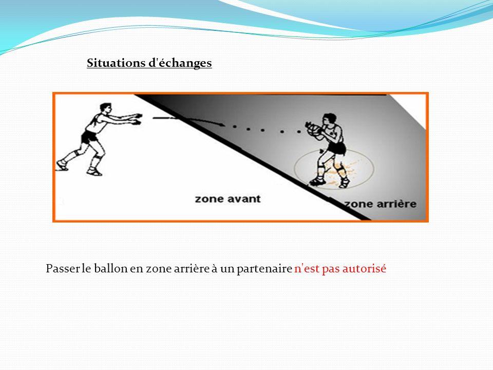 Situations d échanges Passer le ballon en zone arrière à un partenaire n est pas autorisé