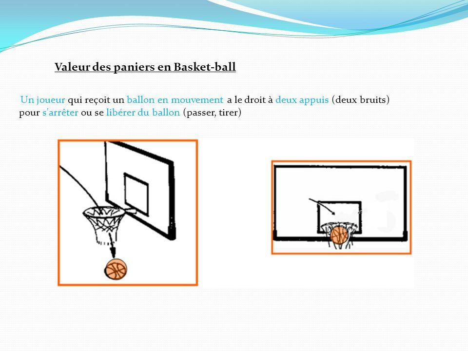 Valeur des paniers en Basket-ball