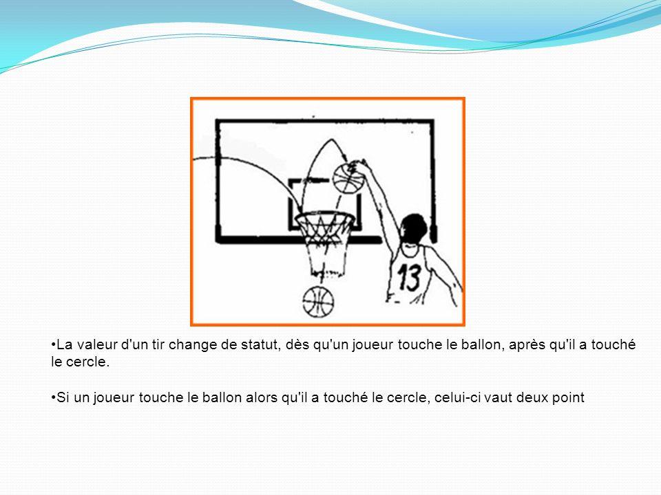 La valeur d un tir change de statut, dès qu un joueur touche le ballon, après qu il a touché le cercle.