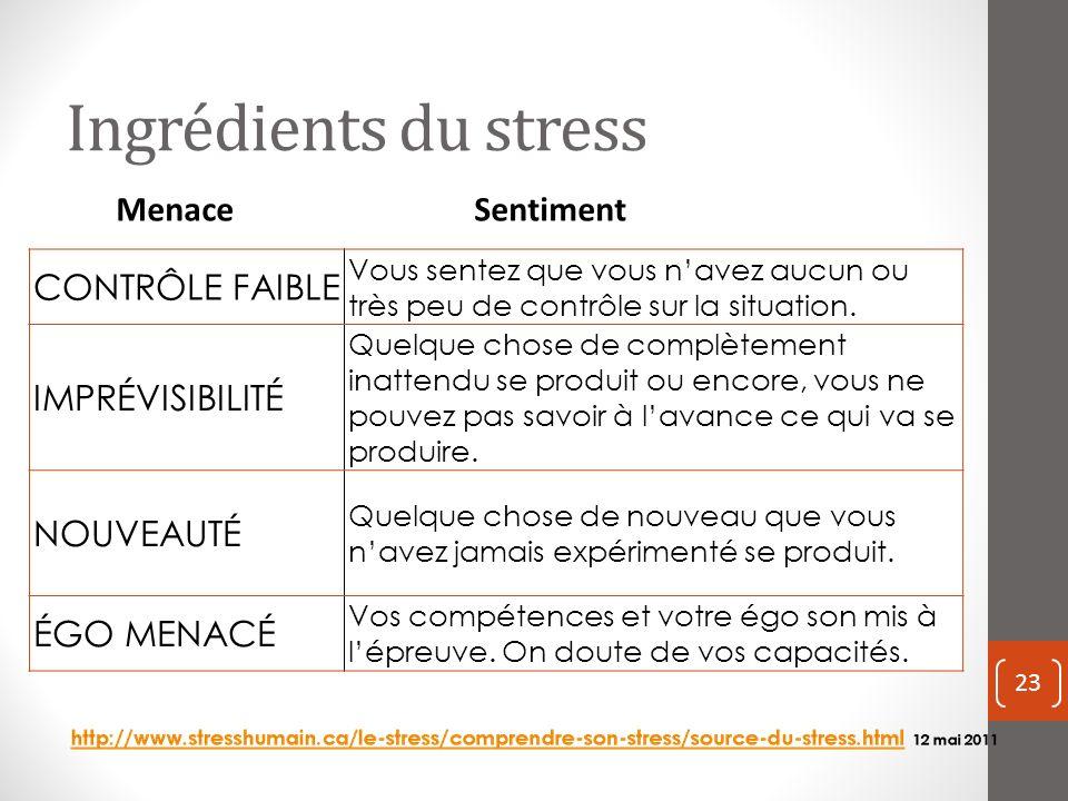 Ingrédients du stress CONTRÔLE FAIBLE IMPRÉVISIBILITÉ Menace Sentiment