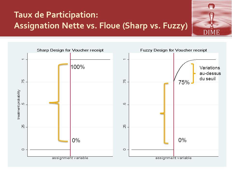Taux de Participation: Assignation Nette vs. Floue (Sharp vs. Fuzzy)