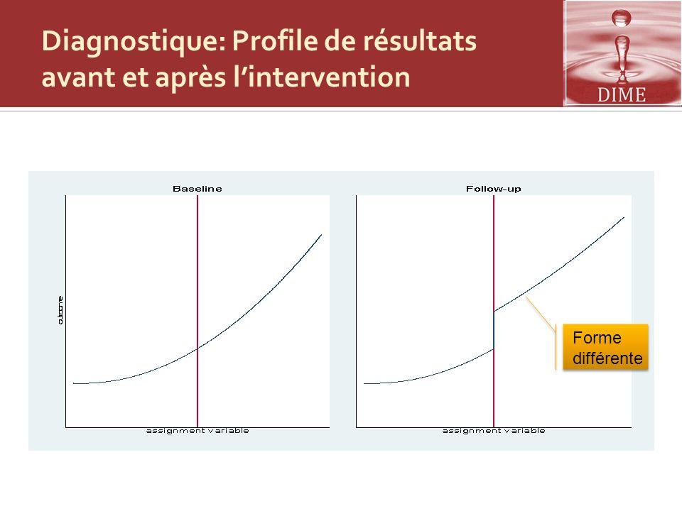 Diagnostique: Profile de résultats avant et après l'intervention