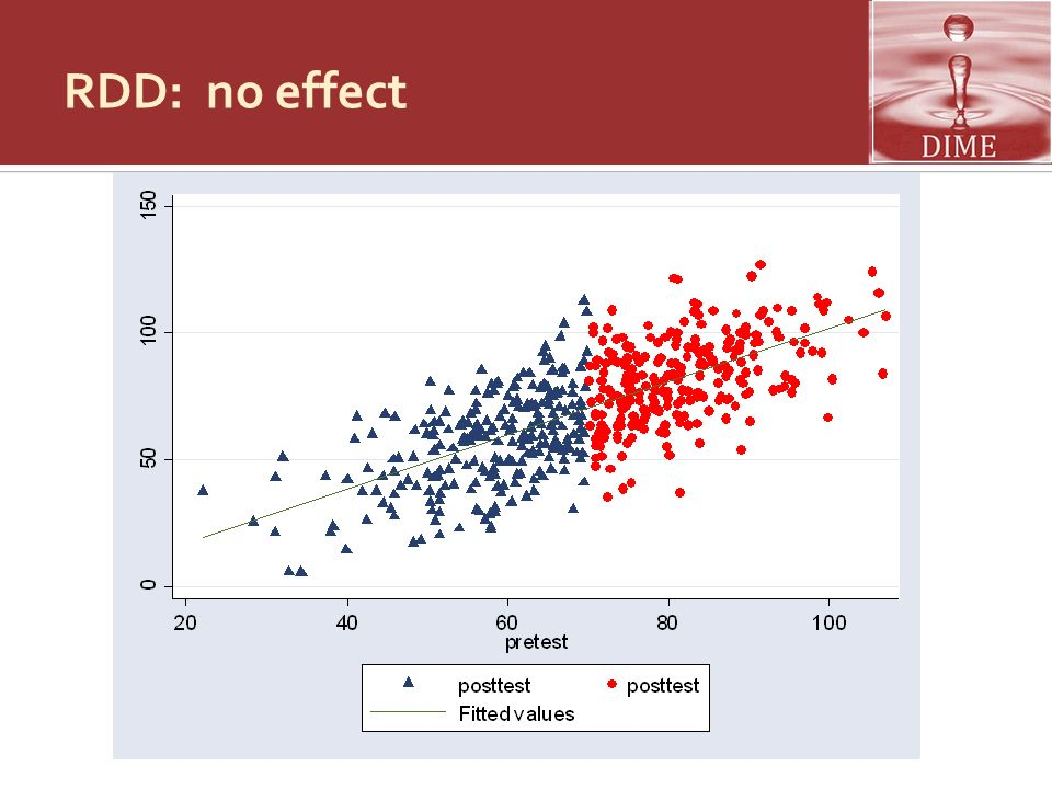 RDD: no effect Adapted from Jenifer Hill's slides