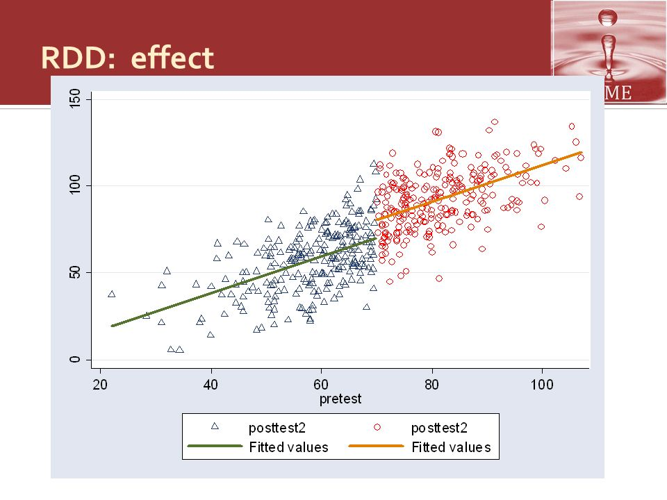 RDD: effect Adapted from Jenifer Hill's slides