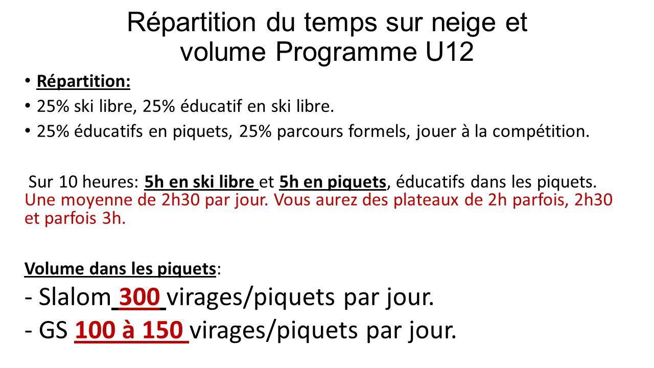 Répartition du temps sur neige et volume Programme U12