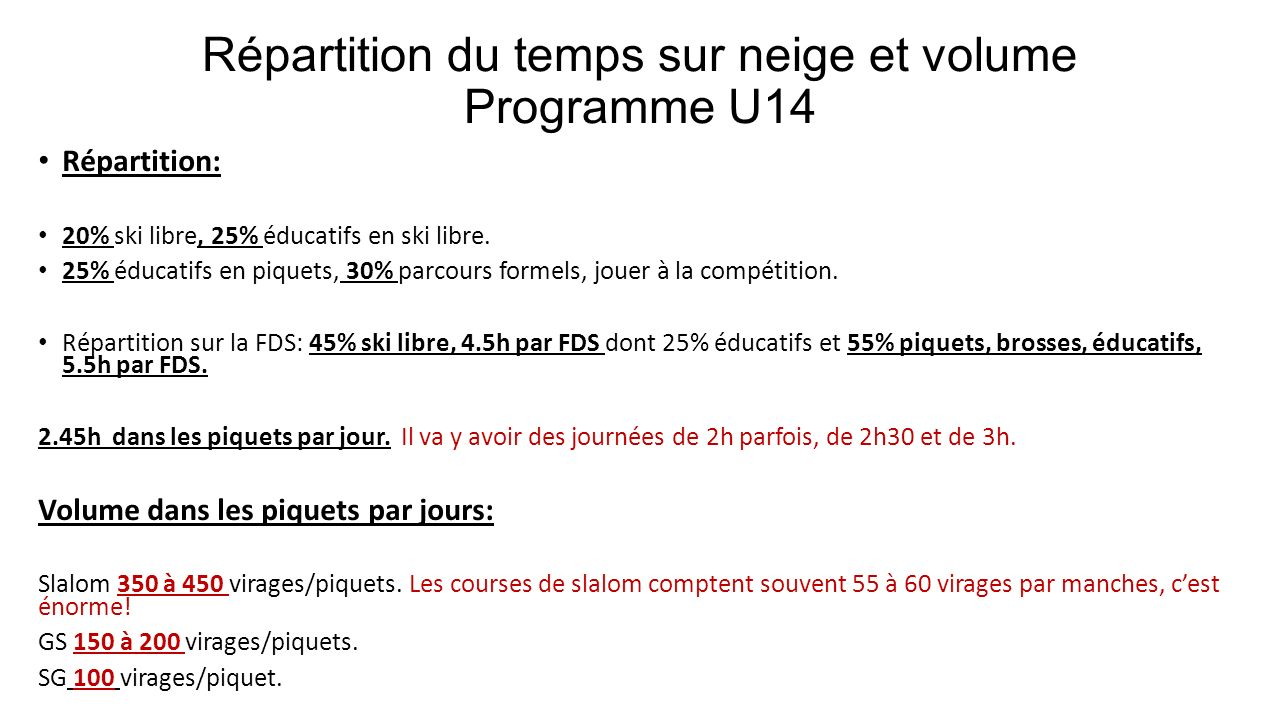 Répartition du temps sur neige et volume Programme U14