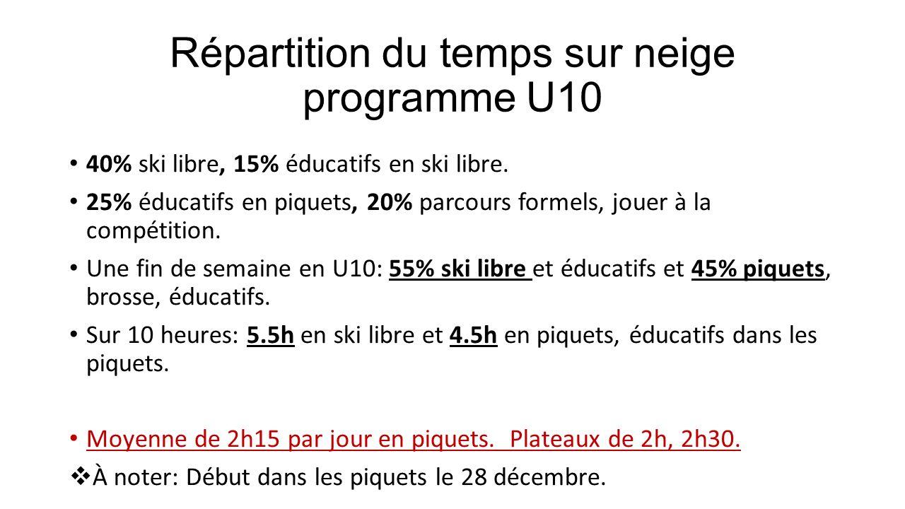 Répartition du temps sur neige programme U10