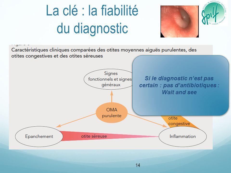 La clé : la fiabilité du diagnostic