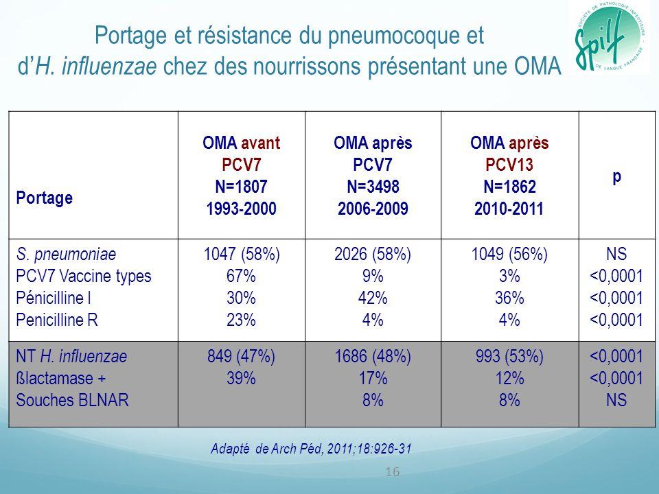 Portage et résistance du pneumocoque et d'H