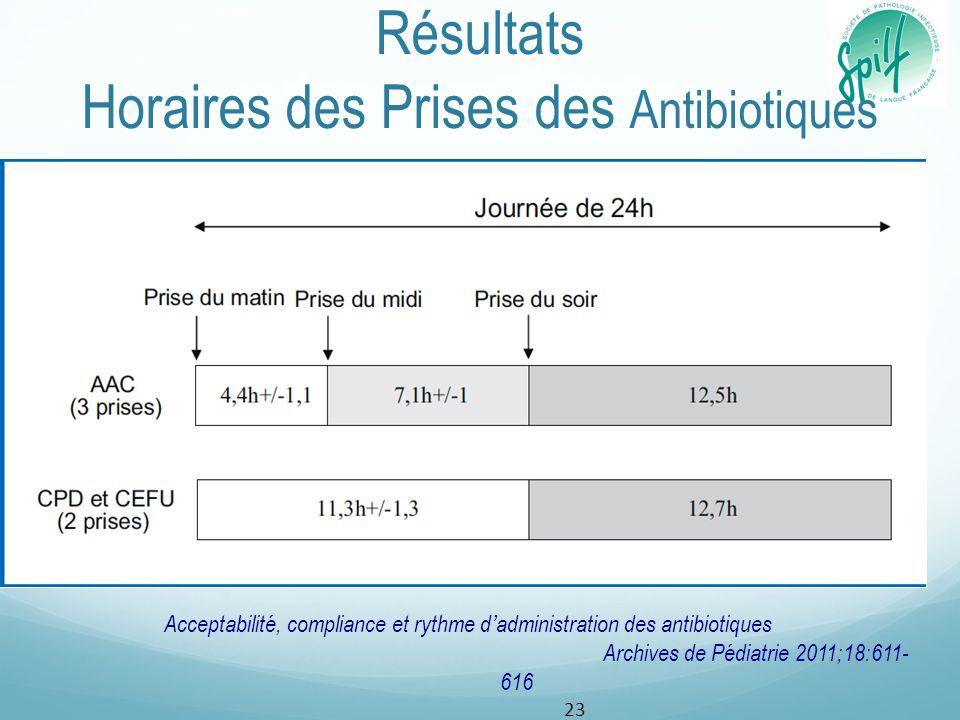 Résultats Horaires des Prises des Antibiotiques