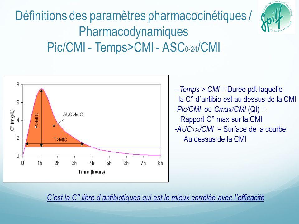 Définitions des paramètres pharmacocinétiques / Pharmacodynamiques Pic/CMI - Temps>CMI - ASC0-24/CMI