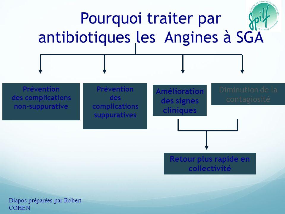 Pourquoi traiter par antibiotiques les Angines à SGA