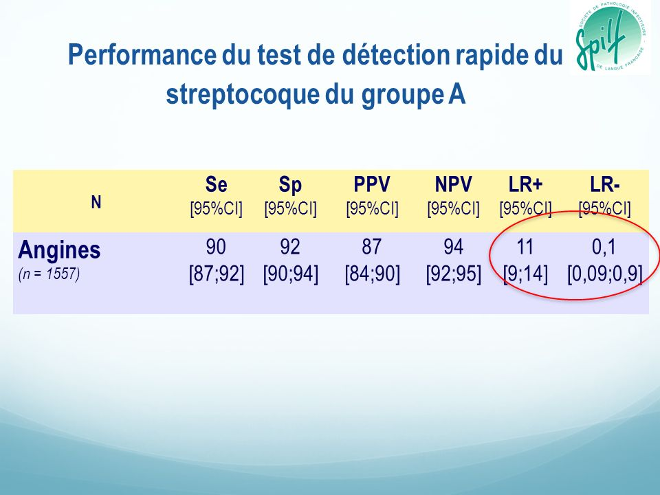 Performance du test de détection rapide du streptocoque du groupe A