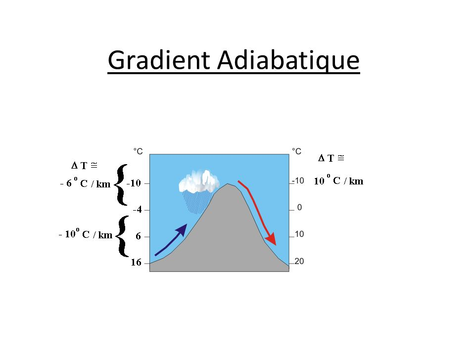 Gradient Adiabatique