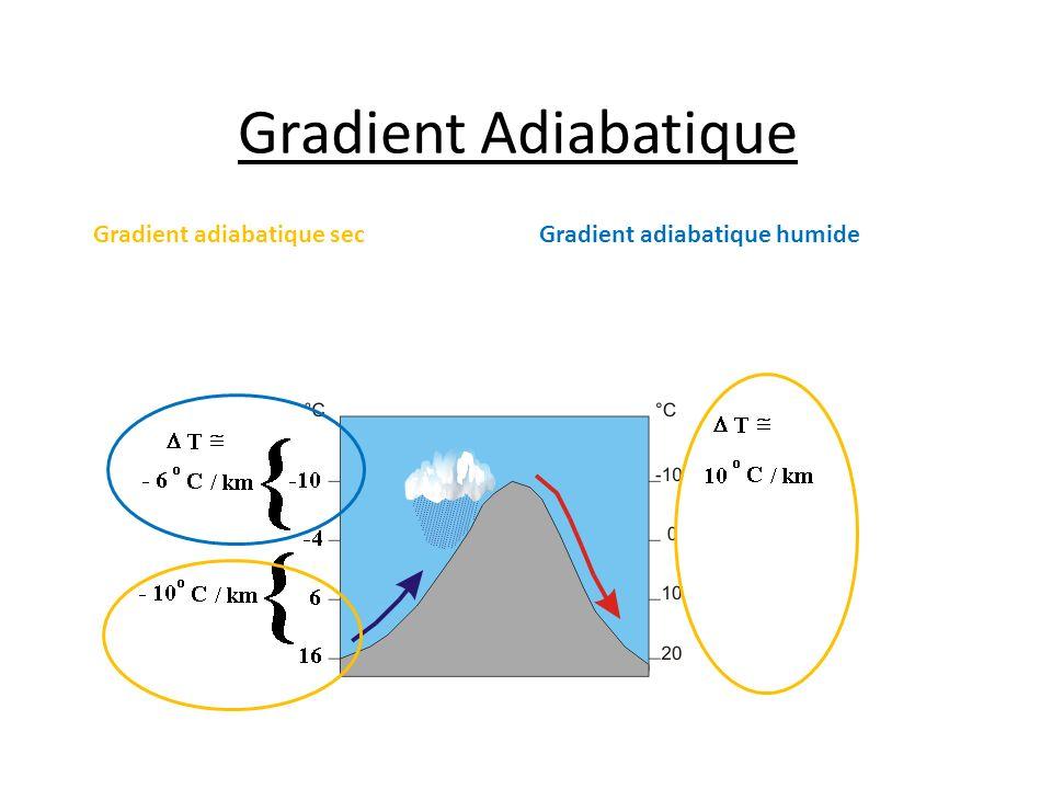 Gradient Adiabatique Gradient adiabatique sec