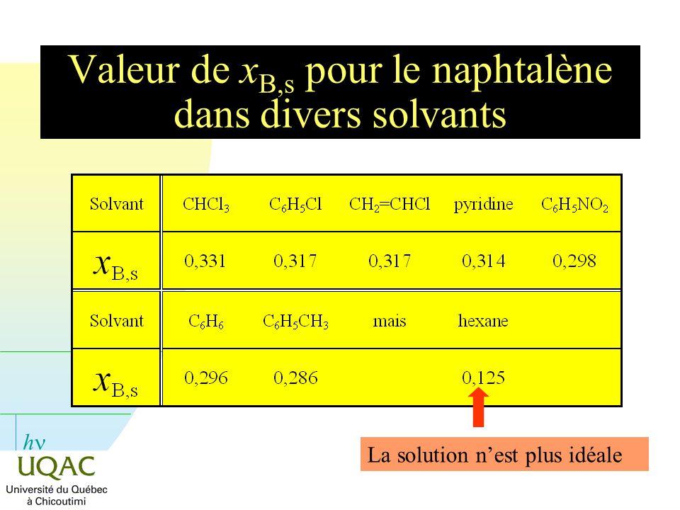 Valeur de xB,s pour le naphtalène dans divers solvants