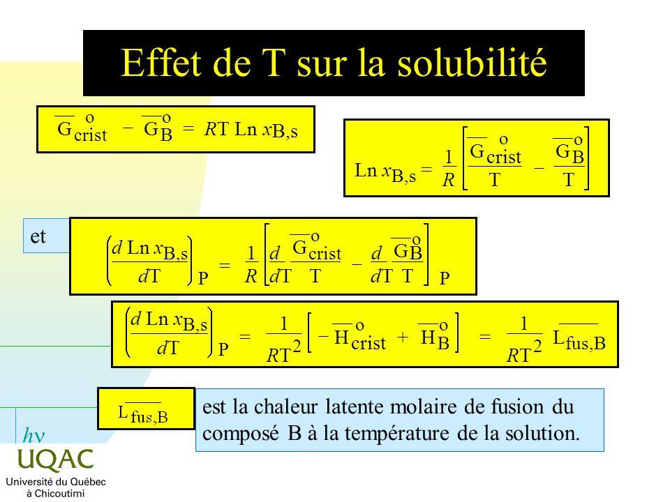 Effet de T sur la solubilité