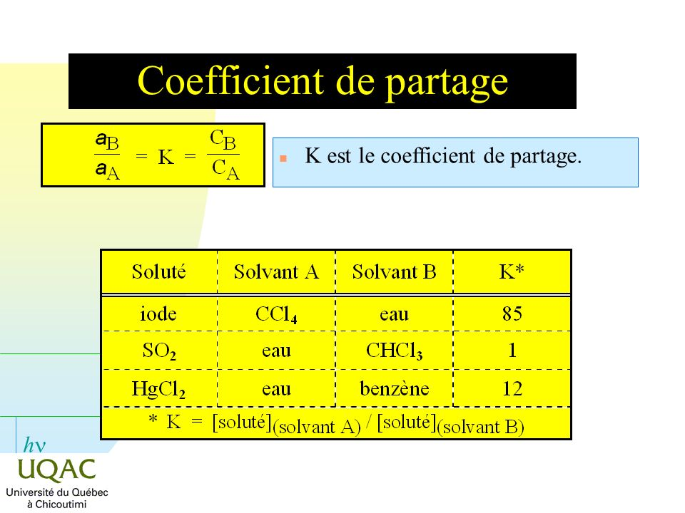 Coefficient de partage