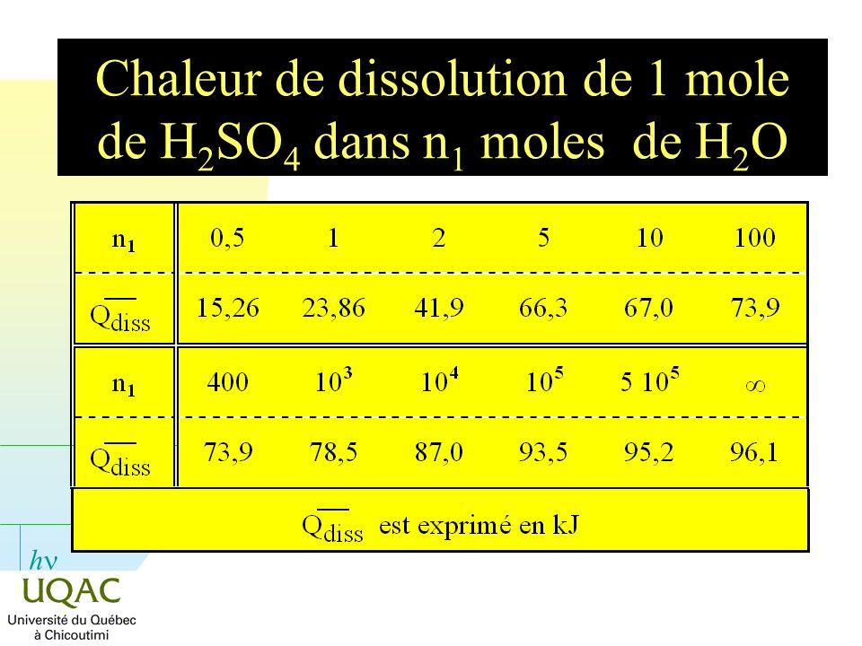 Chaleur de dissolution de 1 mole de H2SO4 dans n1 moles de H2O